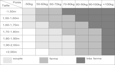 Tableau matelas / poids / taille